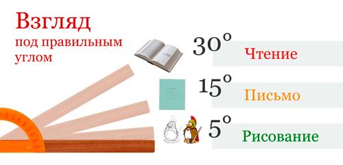 Угол парты для чтения, рисования и письма